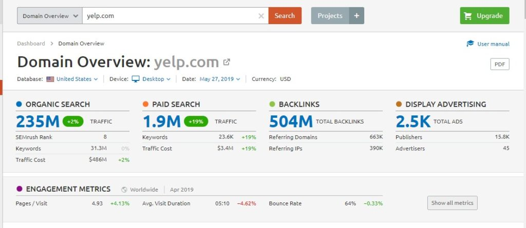Yelp Traffic Results on SKITBD